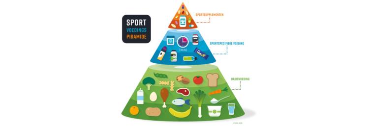 Welke voeding past bij jou activiteitsniveau
