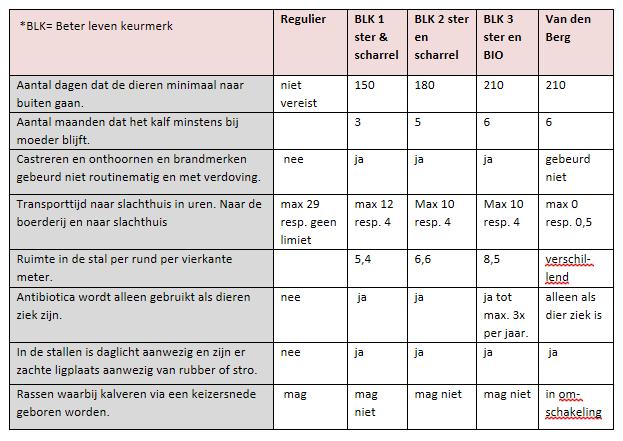 Tabel keurmerk Slagerij van den Berg Voorhout
